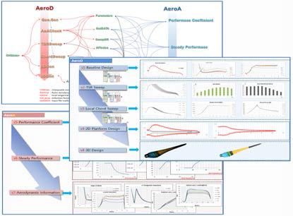 로터 설계/해석 프로그램