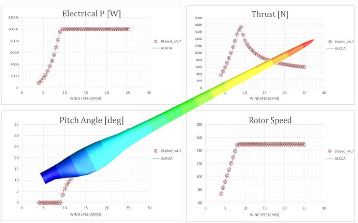 10kw 로터 설계/성능해석
