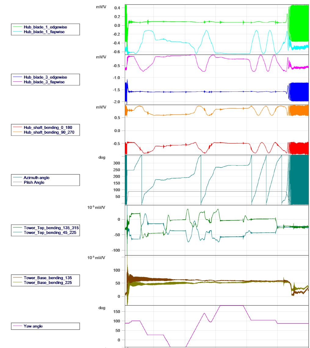 데이터 추출을 위한 시계열 그래프 도시