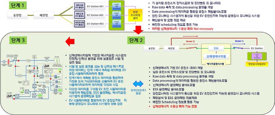 충전인프라의 현안 및 해결방안과 연구개발 분야