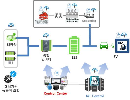 융합플랫폼 형식 EV 충전인프라모델
