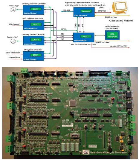 실시간 시스템 분석 하드웨어 구성도