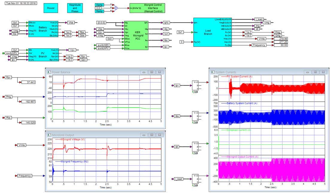 독립형 운전모드 동적모델링 해석