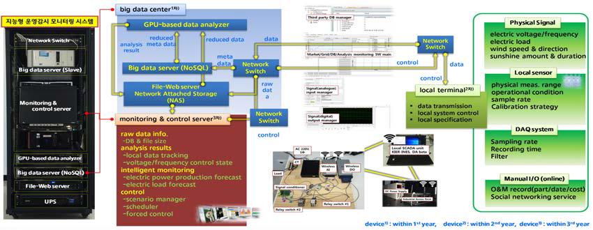 정형 및 비정형 빅데이터 수집/분석 기반 지능형 운영감시 모니터링 시스템 구성도