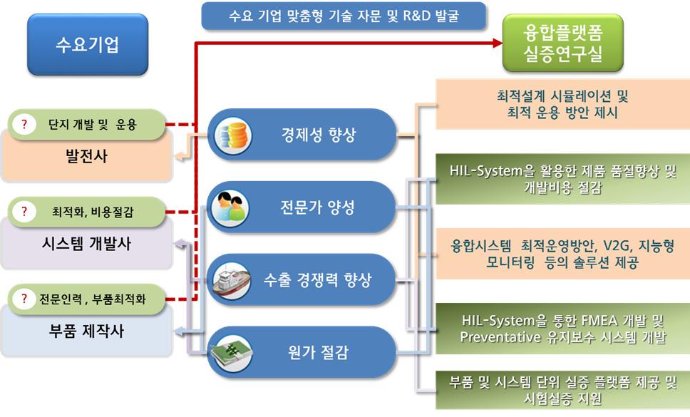수요기업 연계전력 개념도