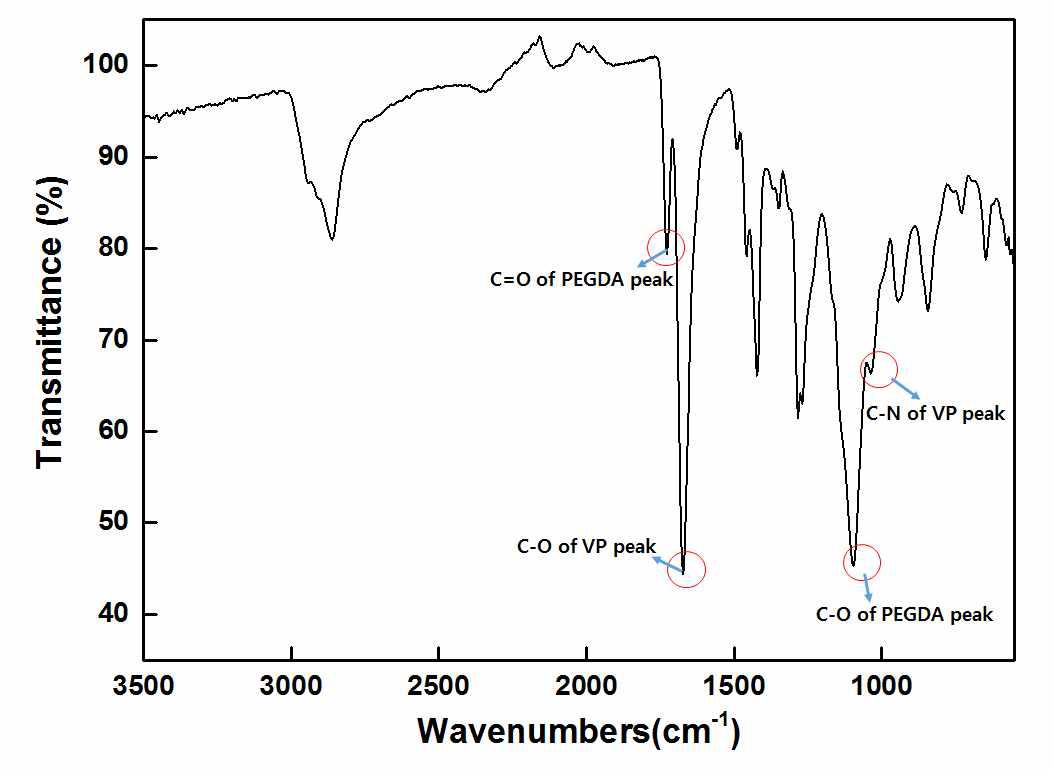 PEGDA hydrogel의 ATR-FTIR 스펙트럼