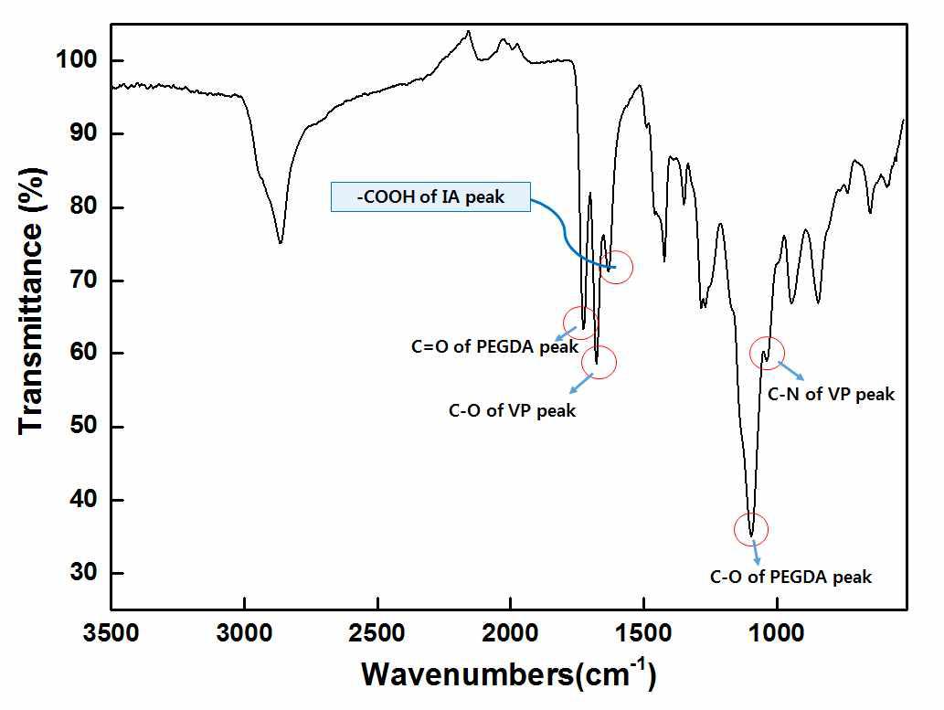 항균단량체(이타콘산)가 도입된 PEGDA hydrogel의 ATR-FTIR 스펙트럼