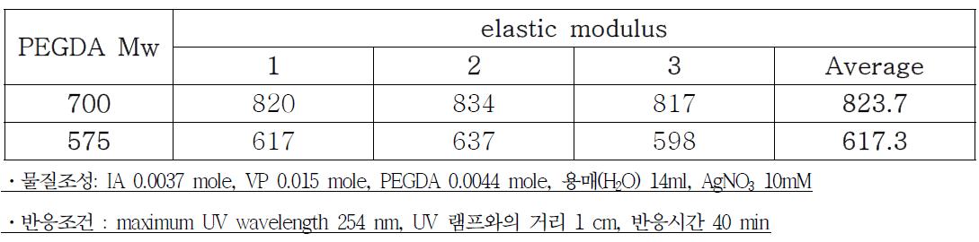 가교제 분자량 별 제조한 하이드로겔의 Elastic modulus