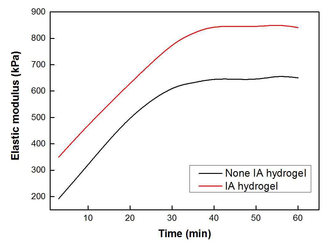 광 조사 시간별 PEGDA 하이드로겔의 Elastic modulus 변화 그래프