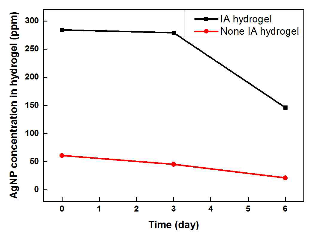 하이드로겔 내 은 나노입자의 방출 속도 비교 그래프