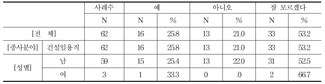 급여 기준 일정비율 소개료 지불여부(구인자(사용주))(건설일용직)