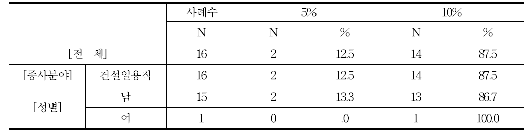 구인자가 지불하는 소개비 비율(급여의 몇 %)(건설일용직)