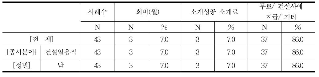 급여 비례 일정 비율 지급 외 소개료 지급 방식((건설일용직)