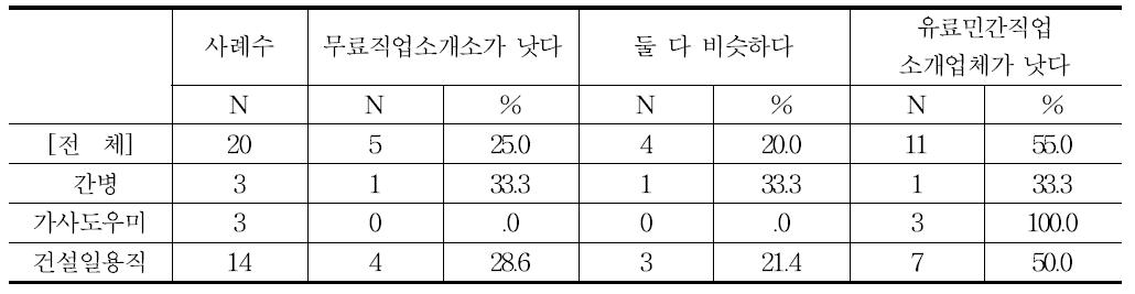 무료직업소개소와 유료민간직업소개업체의 비교-소개 대기기간