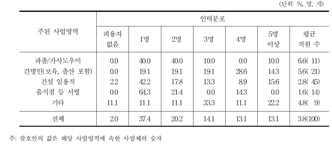 유료직업소개업체의 인력분포(대표자 제외)