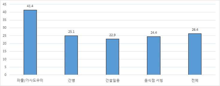 구직자와 소개업체와의 평균 협력기간