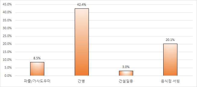 알선분야별 외국인 근로자의 비중(%) - 평균 값