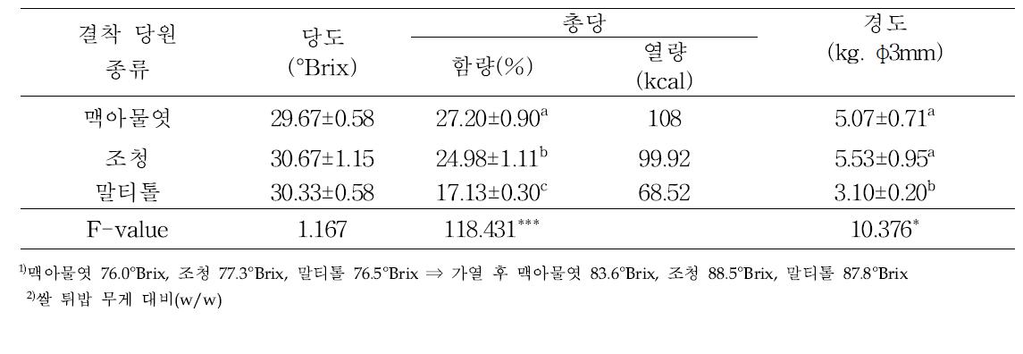 결착 당원 종류별 쌀엿강정의 이화학적 특성