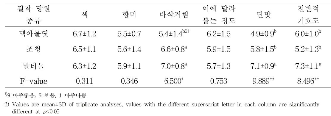 결착 당원 종류별 쌀엿강정의 관능적 특성