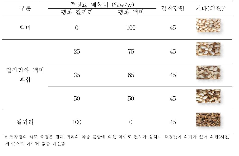 겉귀리와 쌀의 배합비별 엿강정의 외관