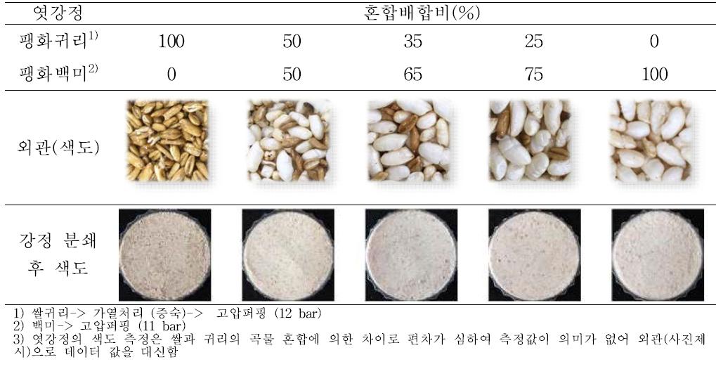 쌀귀리와 백미 배합비 별 엿강정 외관(색도)