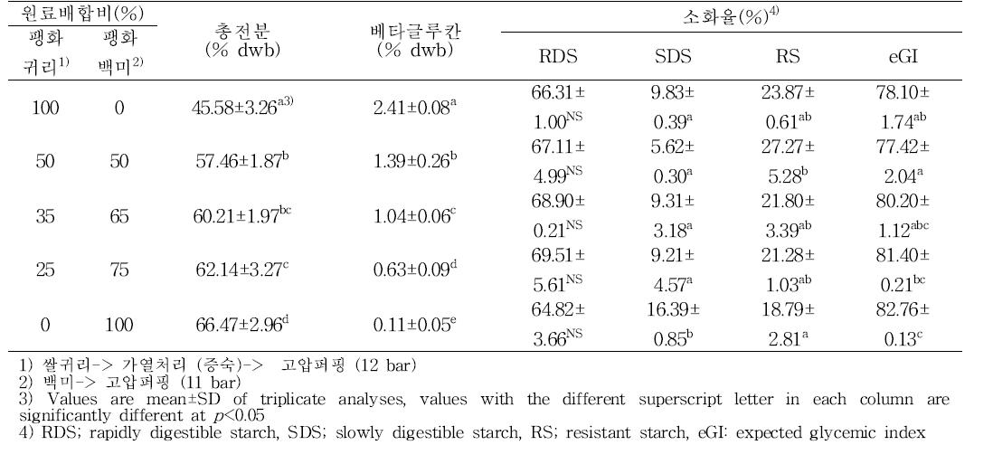 쌀귀리와 백미의 배합비 별 엿강정의 총전분, 베타글루칸 및 소화율