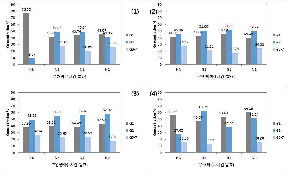 팽화처리 공정 및 발효시간 별 발효액의 소당류 조성