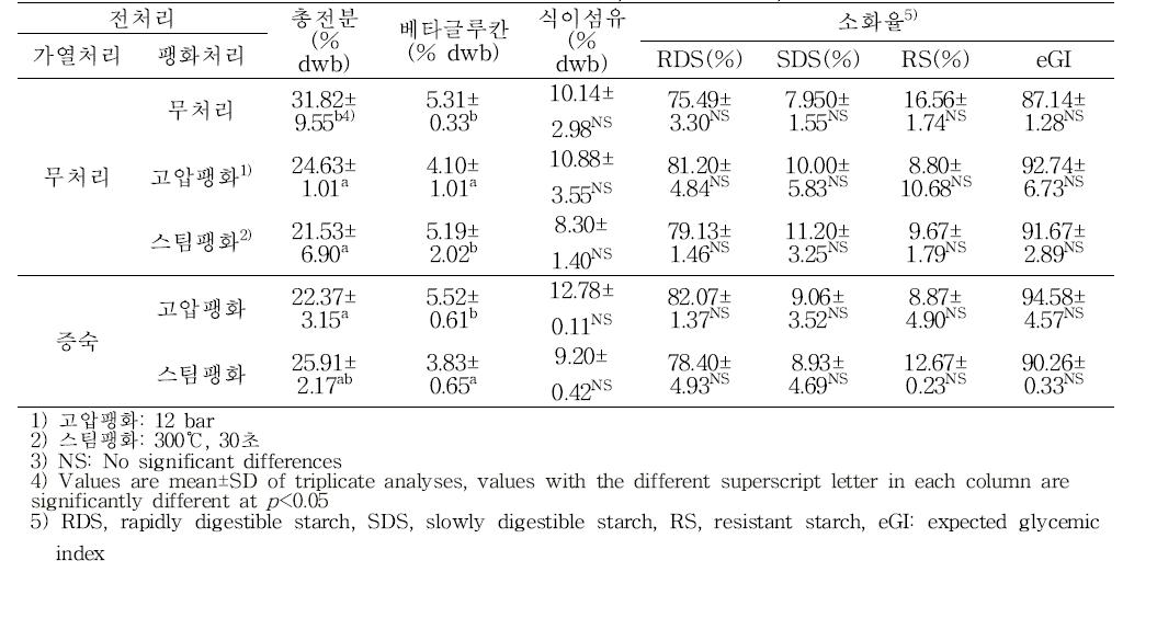 쌀귀리 발효액의 전처리방법 별 총전분, 베타글루칸, 식이섬유 및 소화율