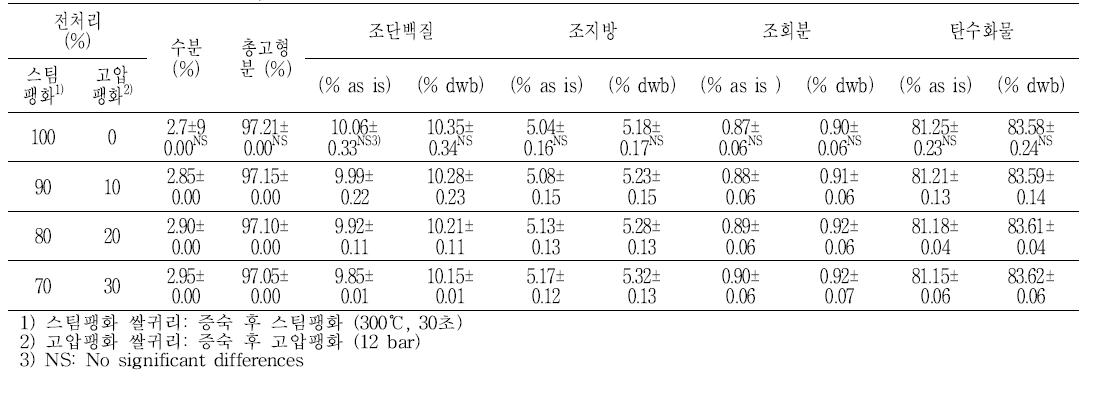 쌀귀리 발효액 분말믹스의 일반성분
