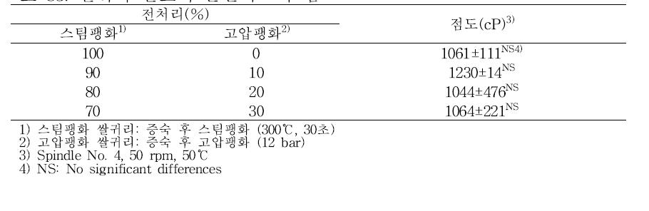 쌀귀리 발효액 분말믹스의 점도