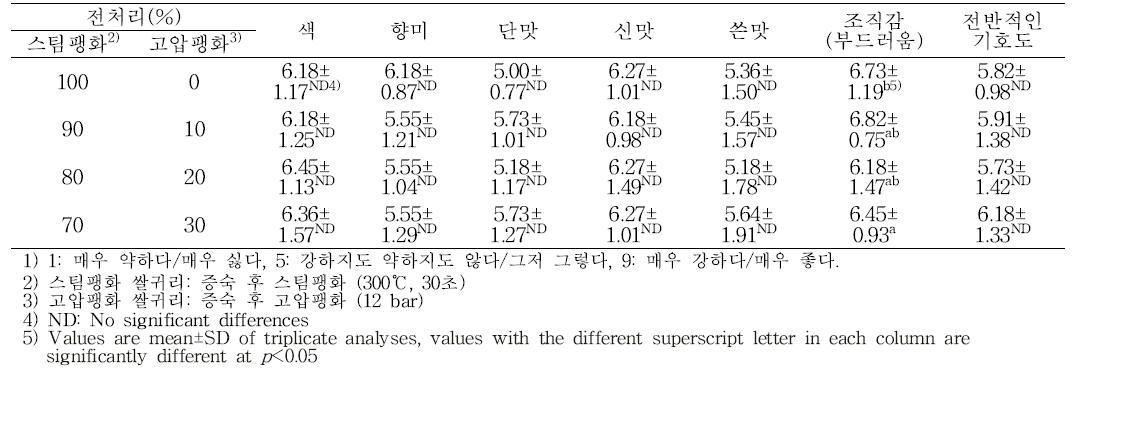 쌀귀리 발효액 분말믹스의 관능적 특성