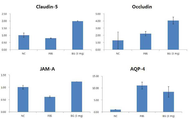 The effects of beta-glucan treatment for tight junction stability.