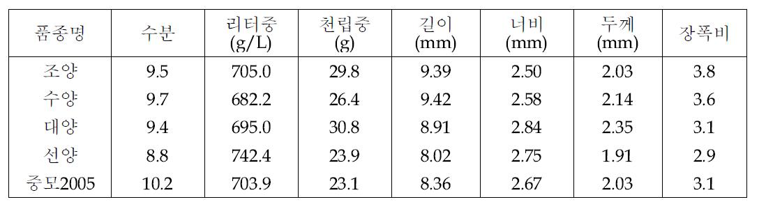 국내 쌀귀리 품종별 곡실 특성