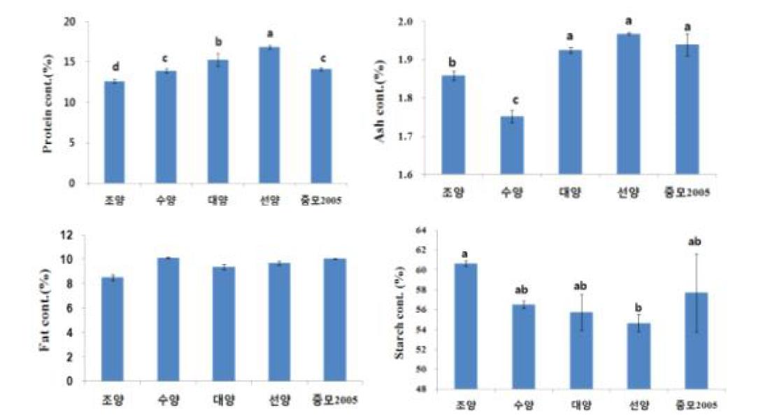 쌀귀리 품종별 단백질, 회분, 조지방, 전분 함량