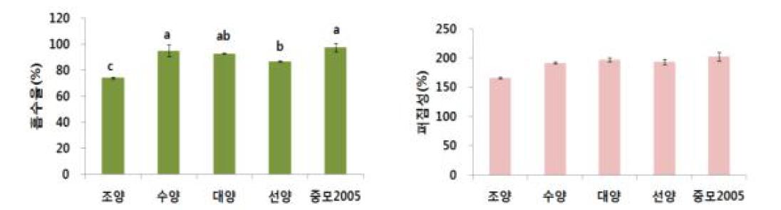 쌀귀리 품종별 흡수율과 퍼짐성