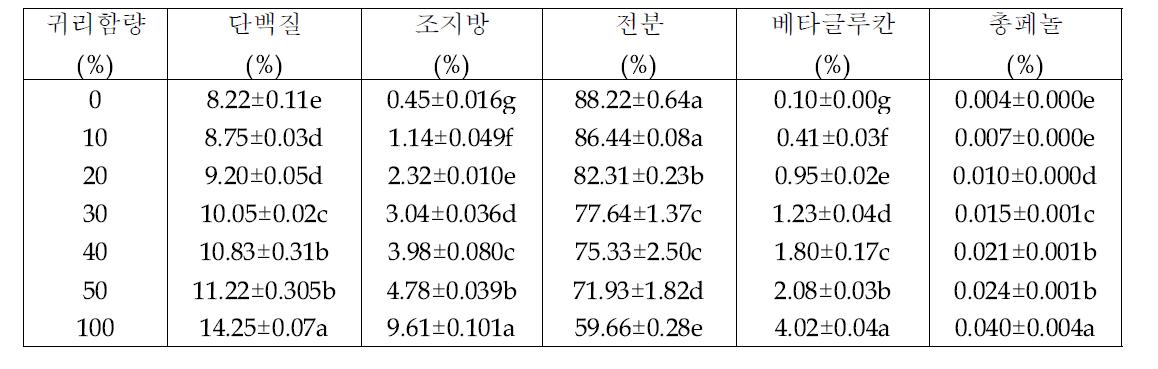 귀리 혼반비율별 귀리밥의 단백질, 전분, 베타글루칸 및 총페놀 함량