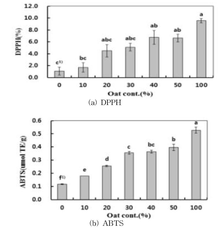 귀리 혼반비율별 (a)DPPH, (b)ABTS 항산화활성