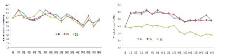 저장기간에 따른 저장 온도별 수분 및 단백질 함량 변화
