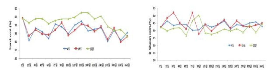 저장기간에 따른 저장 온도별 전분 및 베타글루칸 함량 변화