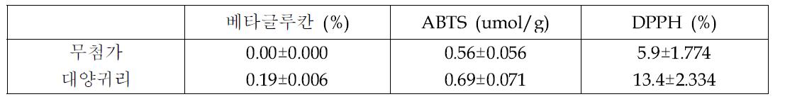 귀리 첨가 요구르트의 베타글루칸 함량 및 항산화활성