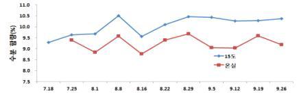 조양귀리의 15도와 온실 저장 중 수분함량 변화