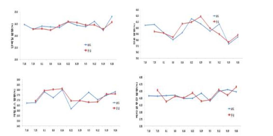 저장 중 단백질, 전분, 아밀로스 및 베타글루칸 함량 변화