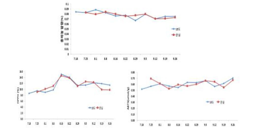저장 중 총페놀 함량, DPPH, ABTS 항산화활성 변화