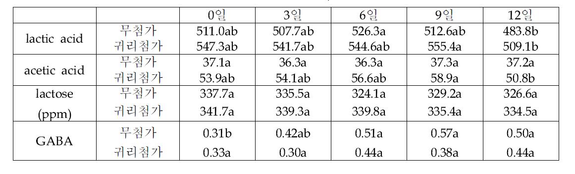 무첨가와 귀리첨가 요구르트의 저장 중 유기산, 당 및 GABA 함량 변화