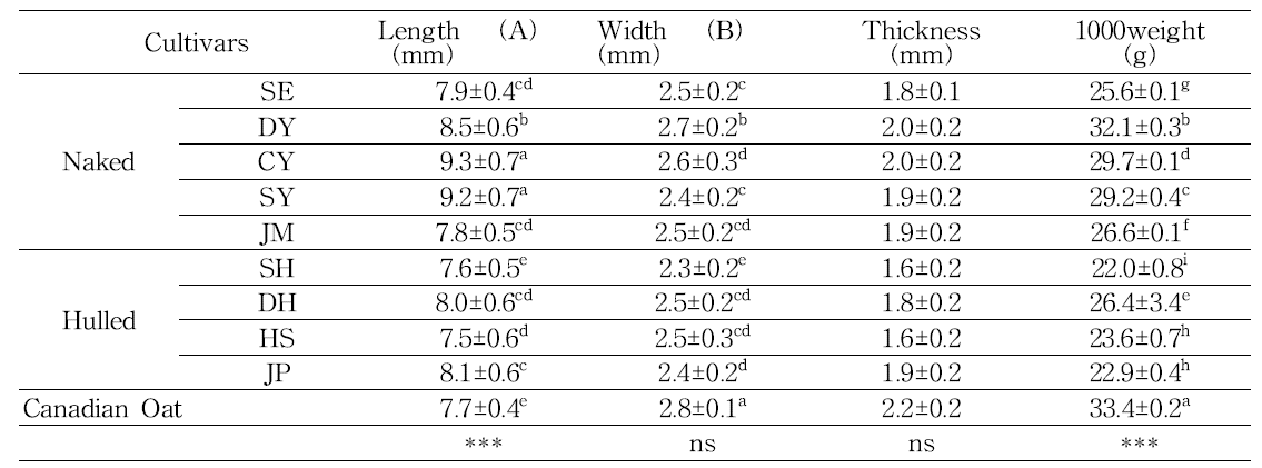 Comparison of appearances quality of naked and hulled oat cultivars.