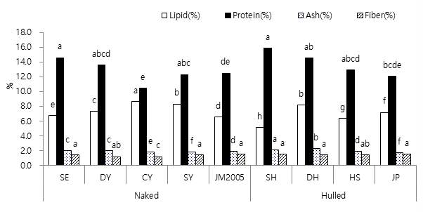 Comparison of chemical properties of oat cultivars. Bars with different letters show significant difference (p<0.05) as determined by Duncan's Multiple Range Test.