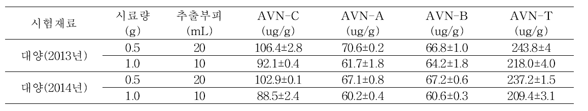 Avenanthramids contents of extraction volumes and sample weight in oat.