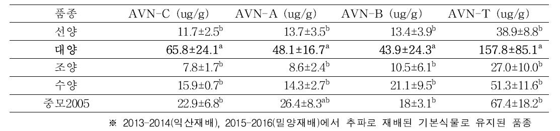 Avenanthramids contents of oat cultivars.