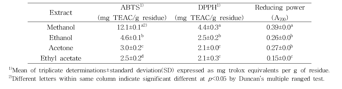 Antioxidant activities of the extracts from the oat