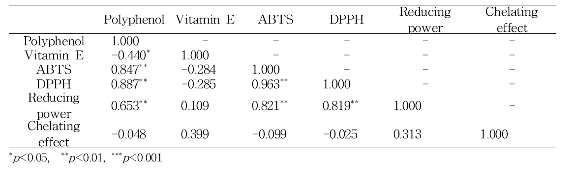 Correlation coefficients among total polyphenolics, vitamin E, ABTS radical scavenging activity, DPPH radical scavenging activity, reducing power, and chelating effect of methanolic extract from oat cultivars